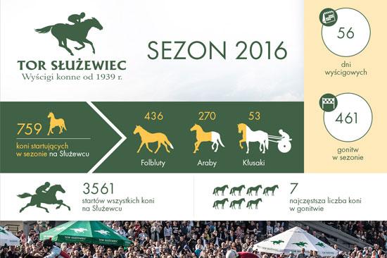 Służewiec Horse Race Track 2016