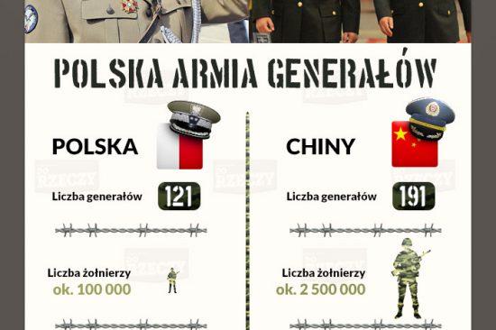 Poland vs World statistics